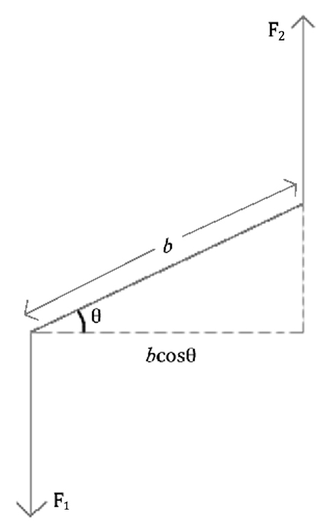 torque on a rectangular coil 2