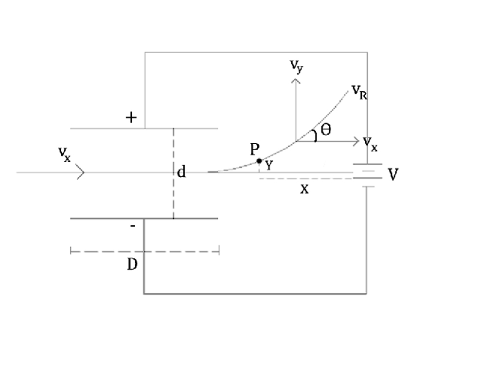 motion of electron