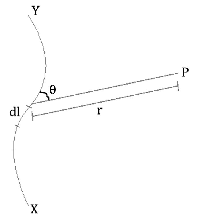 biot and savart's law