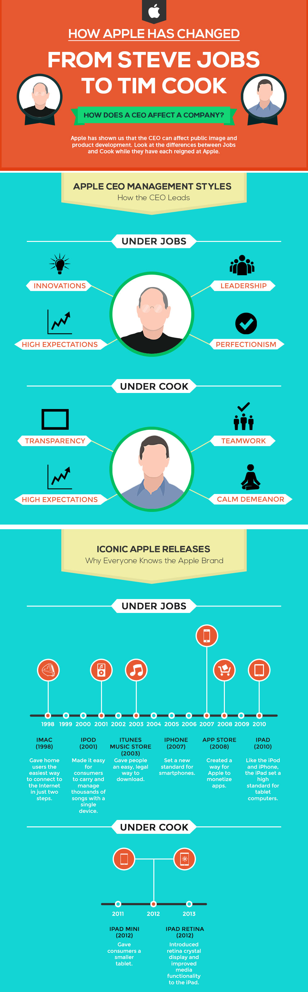 infographics_steve jobs and tim cook1