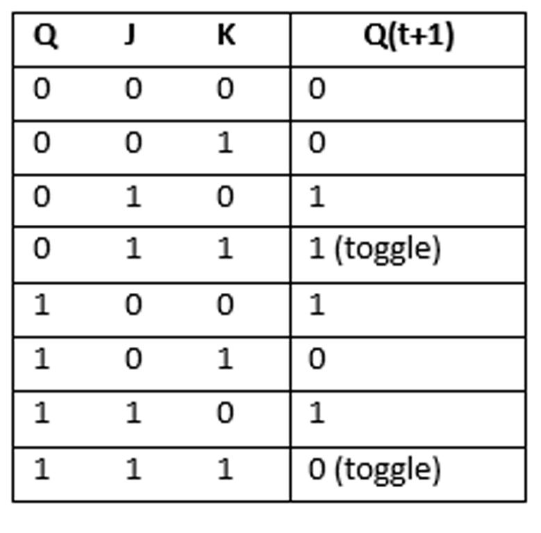 JK Flipflop Table