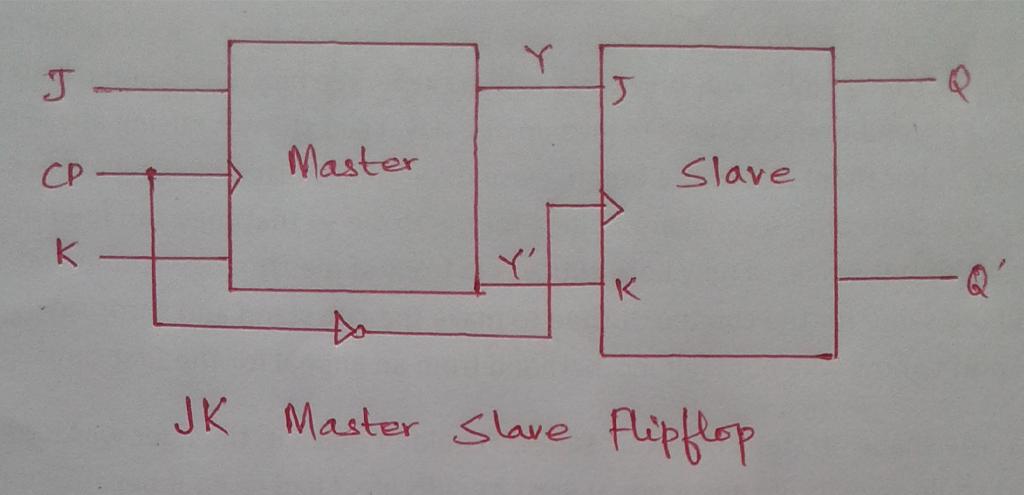 JK Master Slave Flipflop